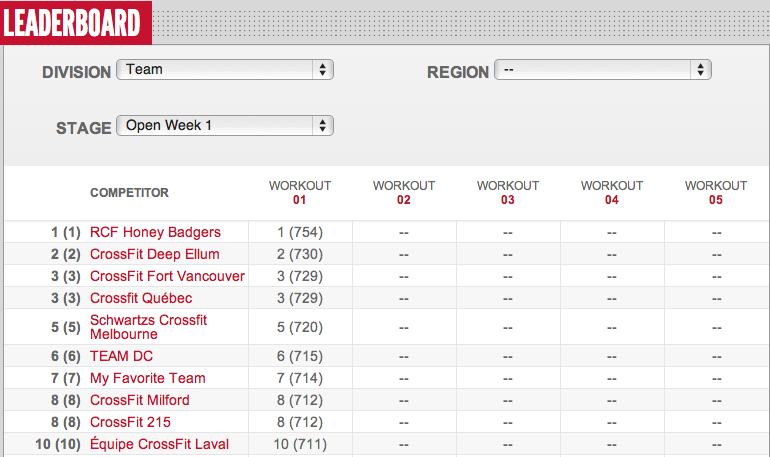 Reebok CrossFit Open Teams Leader Board Day 3