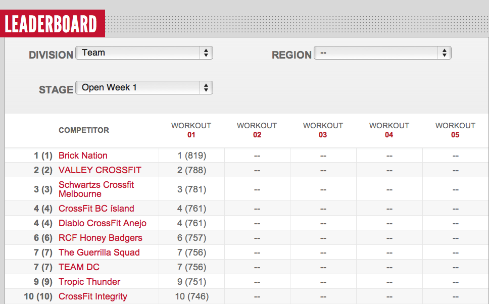 Reebok CrossFit Open 12.1 Teams Leader Board Day 4