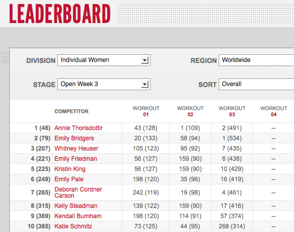 Reebok CrossFit Games Open 12.3 - Day Two Woemn's Leaderboard Amount