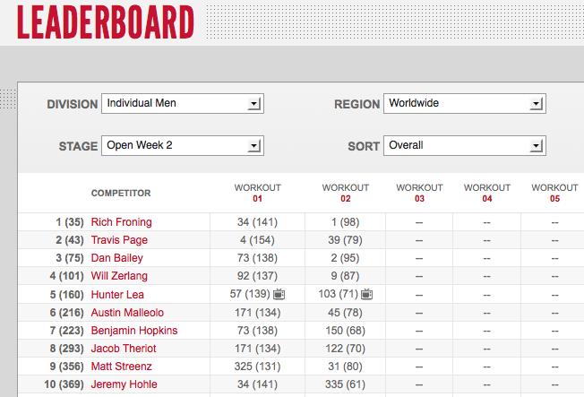 Reebok CrossFit Games Open Mens Leaderboard: Week two