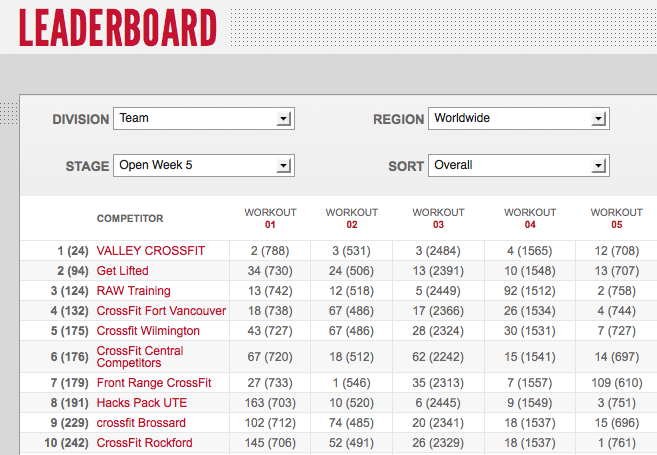 Reebok CrossFit Games Open 12.5 Teams