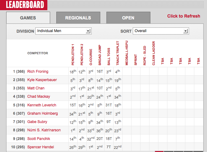 2012 CrossFit Games: Mens Leaderboard