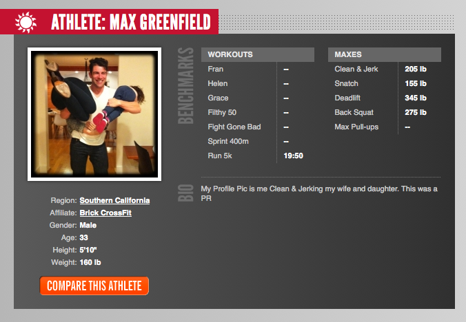 Max Greenfield's Athlete Bio