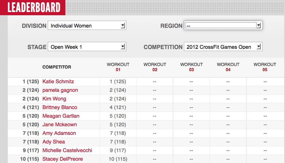 CrossFit Games 2012 Womens Leaderboard
