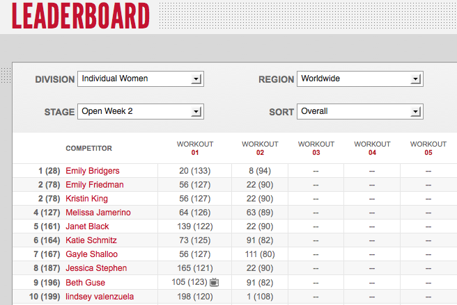2012 Reebok CrossFit Games Womens' Leaderboard