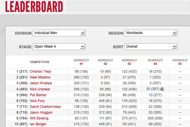 Reebok CrossFit Open 12.4 Day Two Men