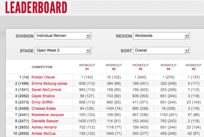 Reebok CrossFit Games Open 12.5: Day One Womens' Leaderboard