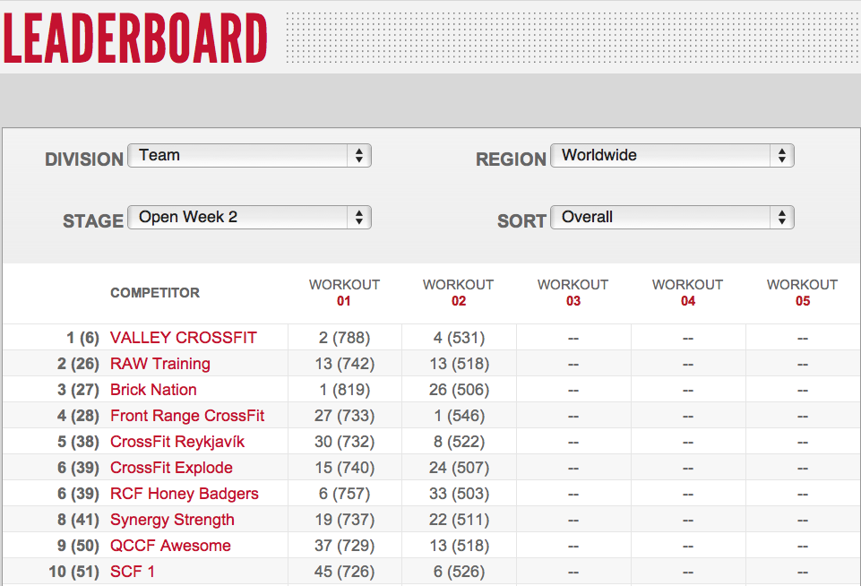 Reebok CrossFIt Open 12.2 Day 4 Final Teams Leader Board Results