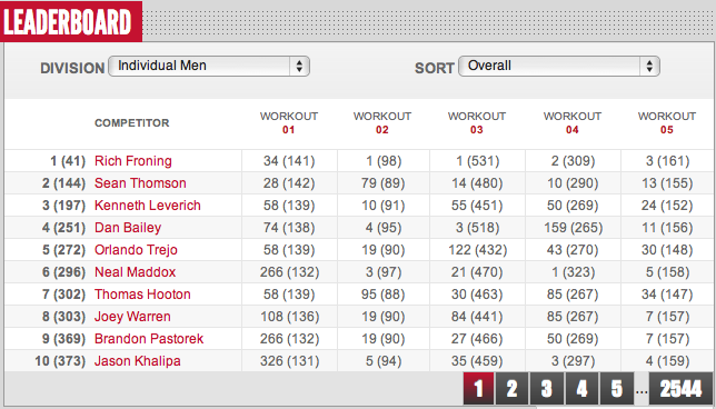 2012 Reebok CrossFit Open Final Leaderboad Results Men