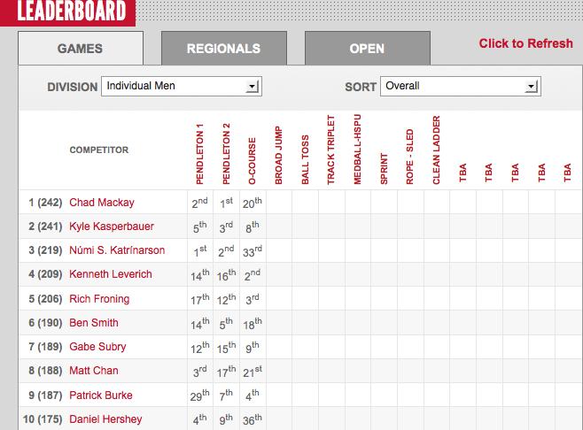 2012 CrossFit Games: Men's Leaderboard