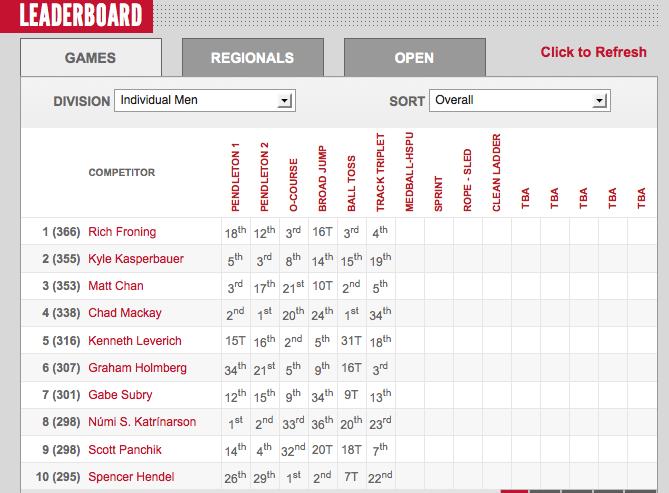 2012 CrossFit Games: Mens Leaderboard