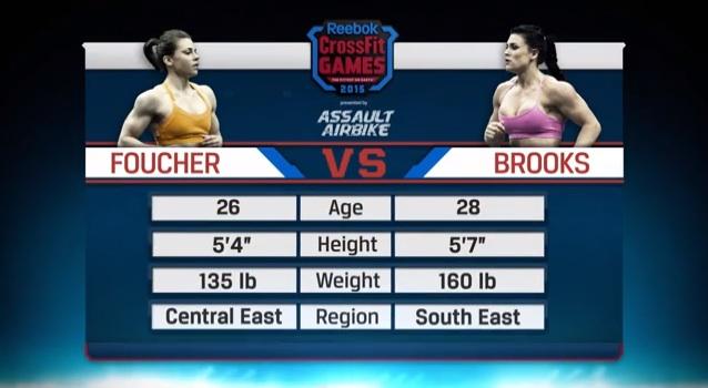 CrossFit Open 15.3 Foucher vs Brooks