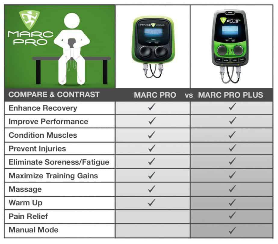 compare marc pro and marc pro plus